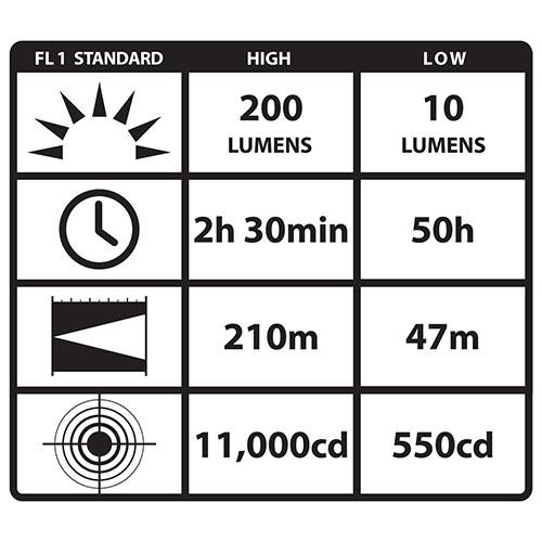 Streamlight NightFighter LED Flashlight for sale online